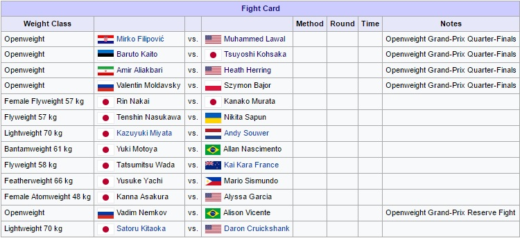 Card atualizado do RIZIN Openweight Grand Prix 2016, 2nd Round. (Foto: Wikipedia)